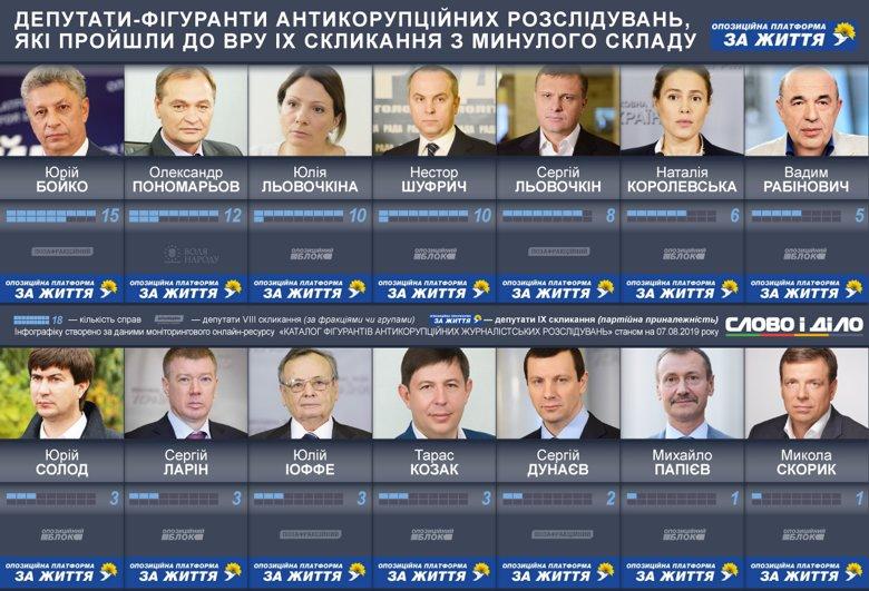 Депутаты от ОПЗЖ, фигурировавшие в антикоррупционных расследованиях
