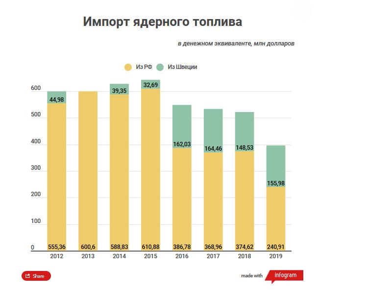Украина большую часть топлива купила у России