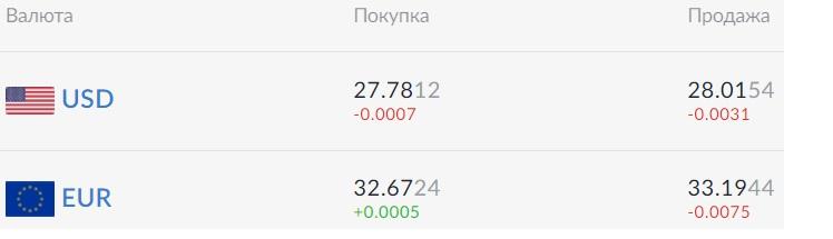 Курс валют на 14.09.2020: евро уже дороже 33 грн