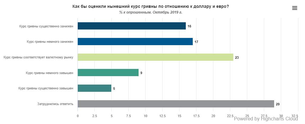 Более 30% опрошенных украинцев считают, что текущий курс национальной валюты по отношению к доллару и евро занижен