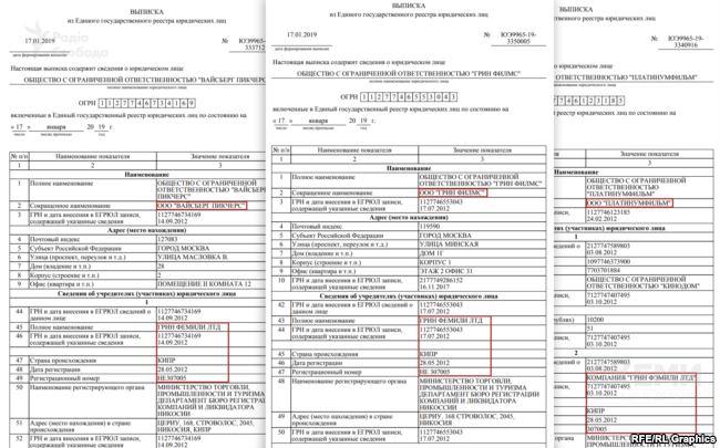 Компании в России, основатель которых компания Зеленского на Кипре