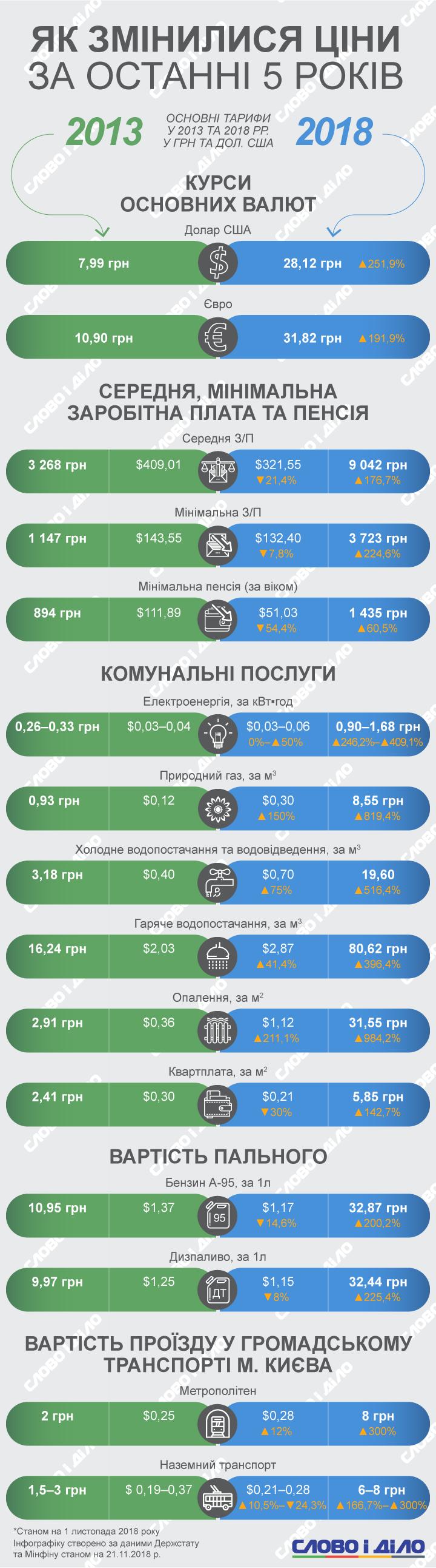 Как в Украине изменились цены на продукты питания за последние 5 лет
