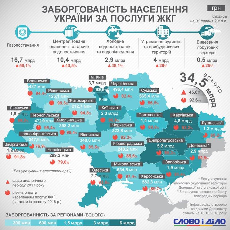 Сколько денег задолжали украинцы