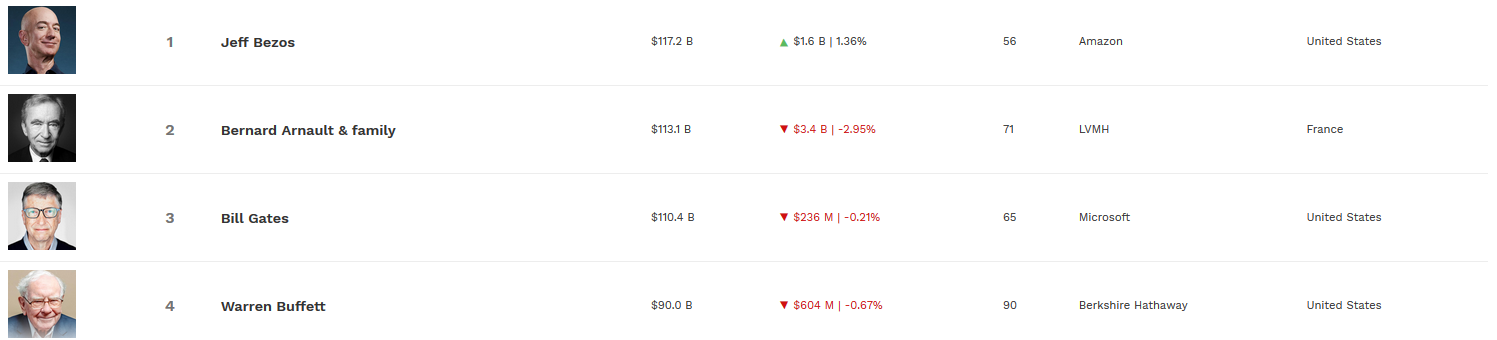 Джефф Безос снова занял первое место в списке самых богатых людей мира