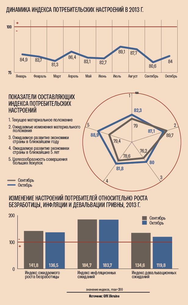 Индекс потребительских настроений украинцев