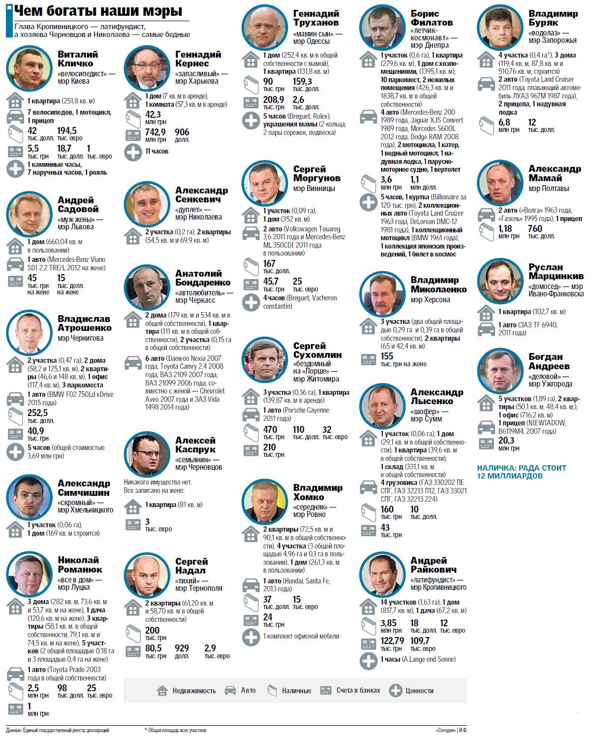 Что задекларировали мэры областных центров Украины