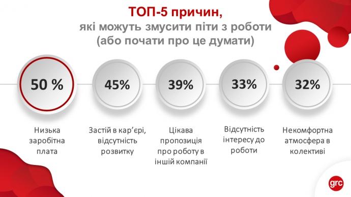 Чаще всего украинцы увольняются с работы из-за низкой зарплаты