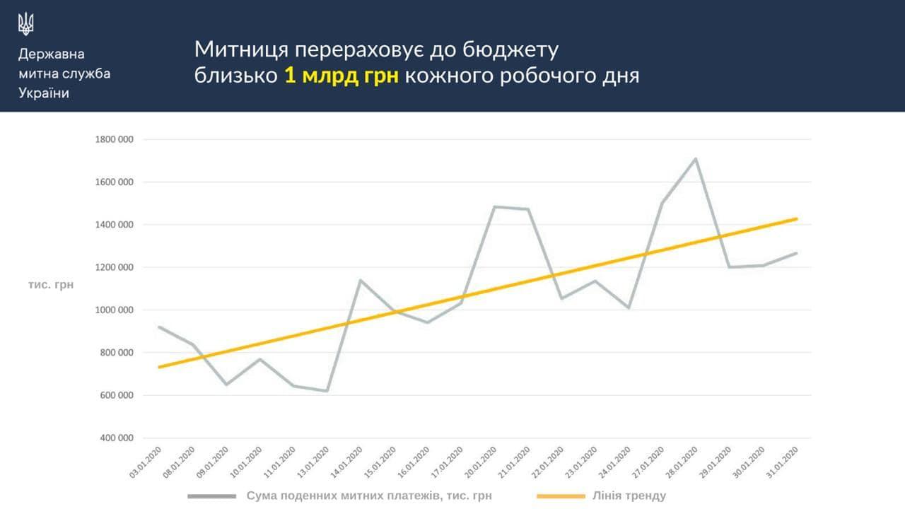 Государственная таможенная служба ежедневно перечисляет в бюджет около 1 миллиарда гривен