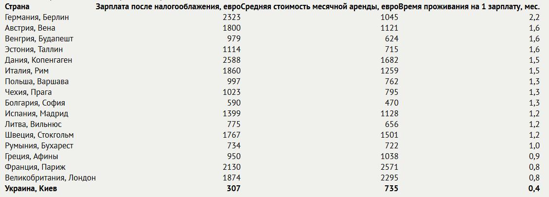 Средняя стоимость аренды жилья в ЕС и Украине