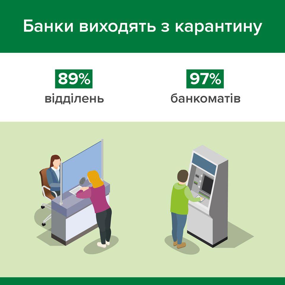 Ослабление карантина: В Украине работают уже 89% отделений банков