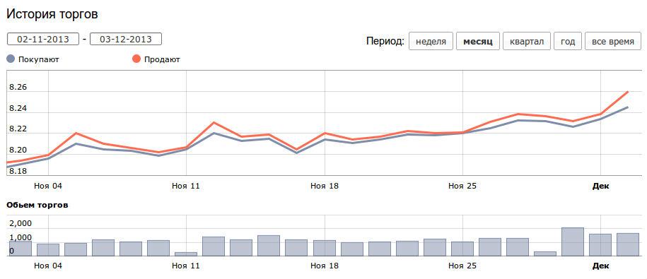 График курса доллара в украине лучшие мтс на форексе скачать