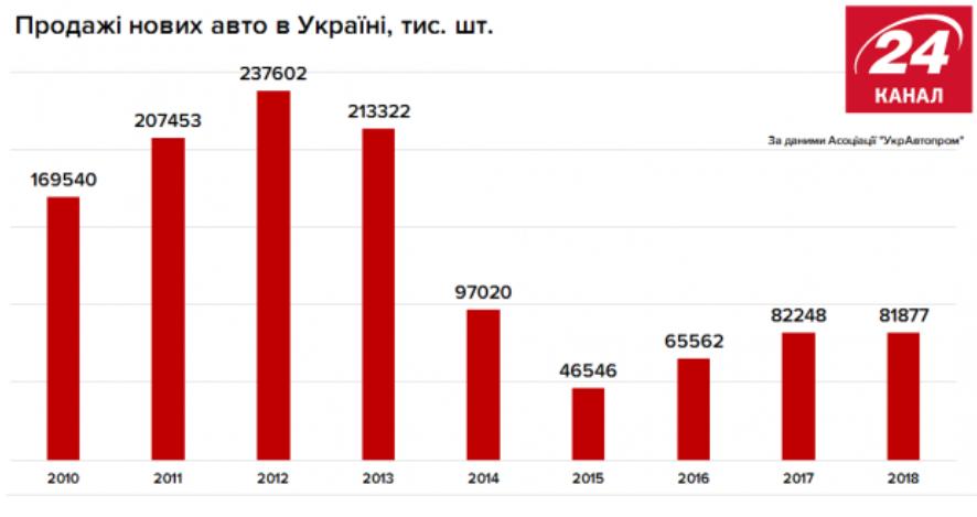 Сколько авто покупают украинцы