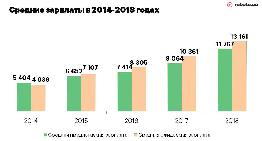 Средние зарплаты в 2014-2019 годах