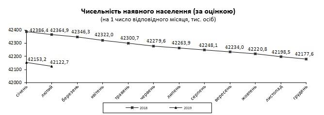 В Госстате отметили негативную тенденцию сокращения численности населения Украины