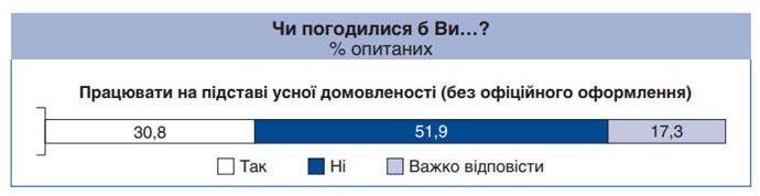 51,9% респондентов неофициально работать не готовы