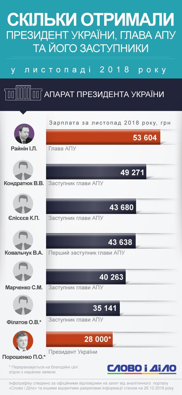 Сколько получили президент и сотрудники АПУ в ноябре