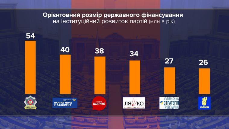 Партии, набравшие более 2% голосов