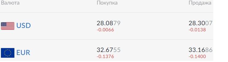 Курс валют на 24.09.2020: евро уже дешевле 33 гривен