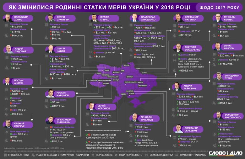 Что нажили украинские меры в 2018 году