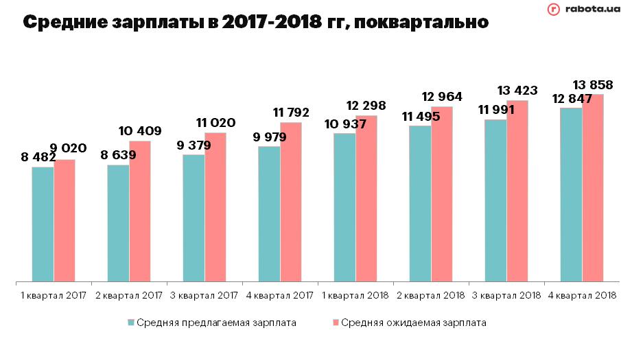 Зарплаты в 2017-2018 поквартально