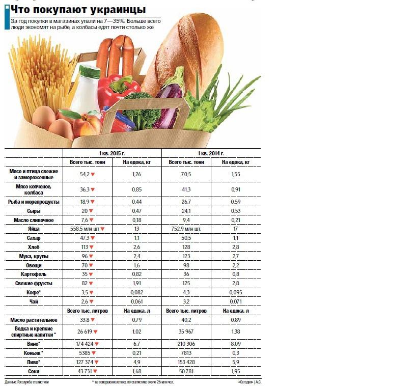 Что покупают украинцы