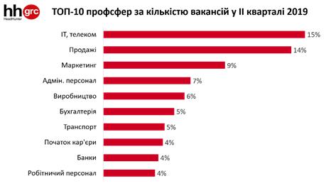ТОП-10 профессиональных сфер по количеству вакансий во втором квартале 2019 года