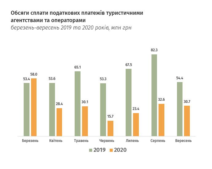 Названы отрасли, по которым больше всего ударил карантин в Украине