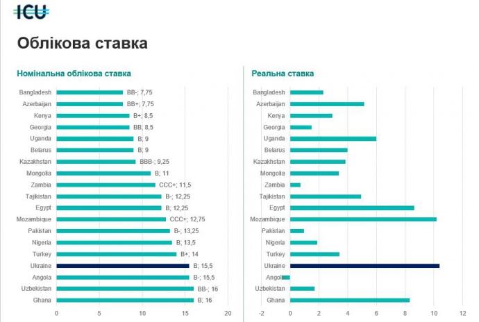 Номинальная и реальная ставки в Украине - одни из самых высоких в мире.