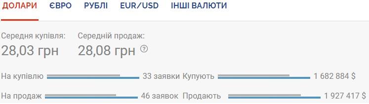 Курс валют на 17.09.2020: НБУ продолжает девальвировать гривну