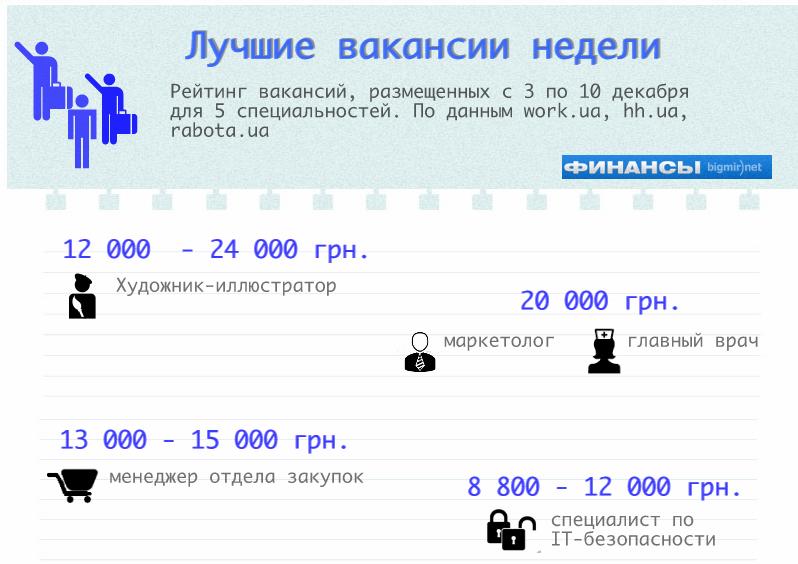 ТОП-5 предложений о работе на этой неделе