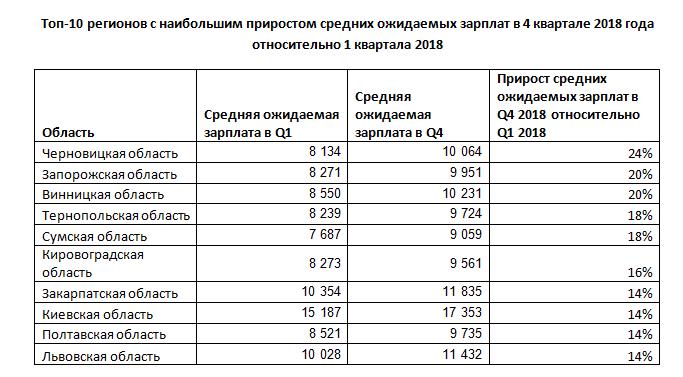 Прирост средних и ожидаемых зарплат в разных областях