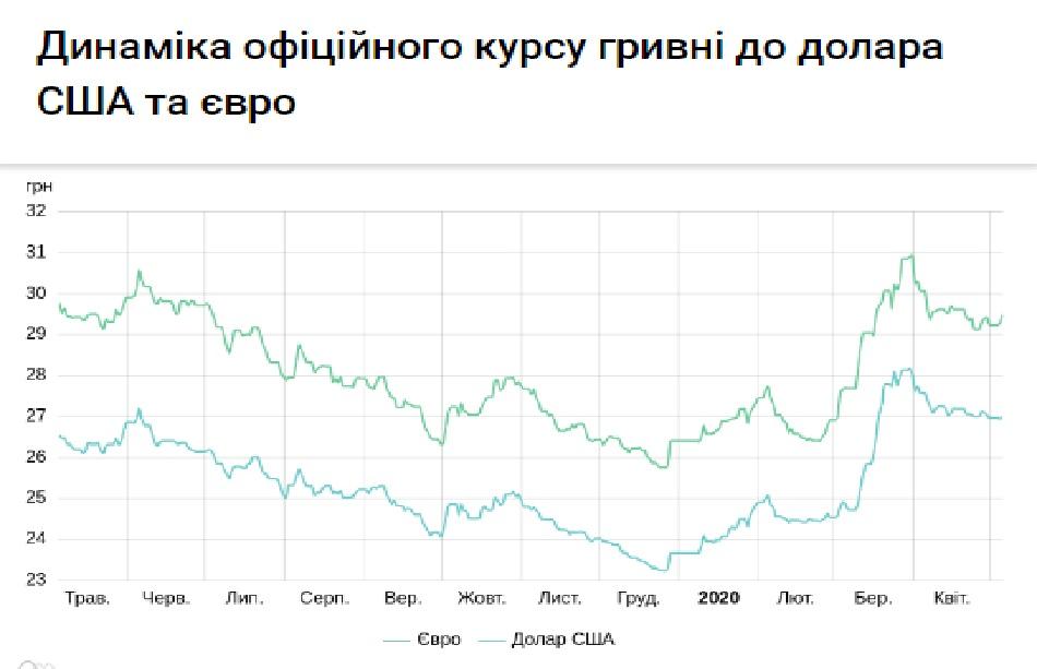 Курс валют на 06.05.2020: евро теряет в цене