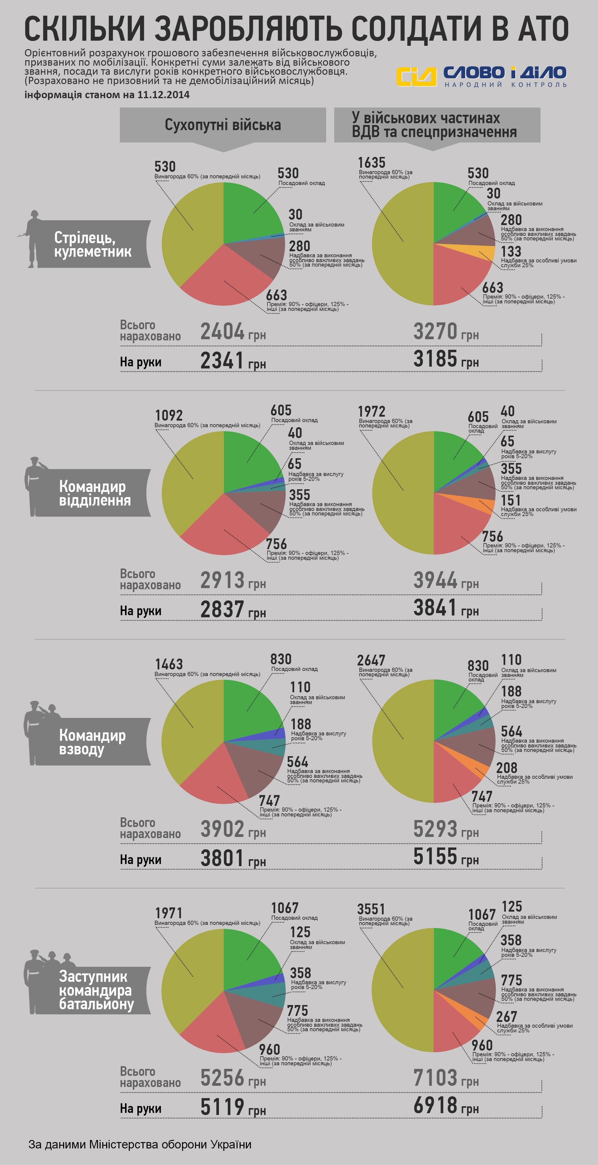 Сколько зарабатывают солдаты в АТО