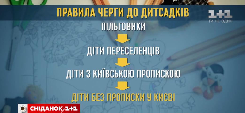 Новые правила формирования очереди в детские сады Киева