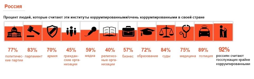 Кого россияне считают самыми большими коррупционерами