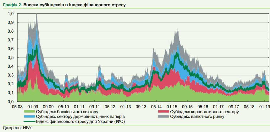 Субиндексы индекса финансового стресса
