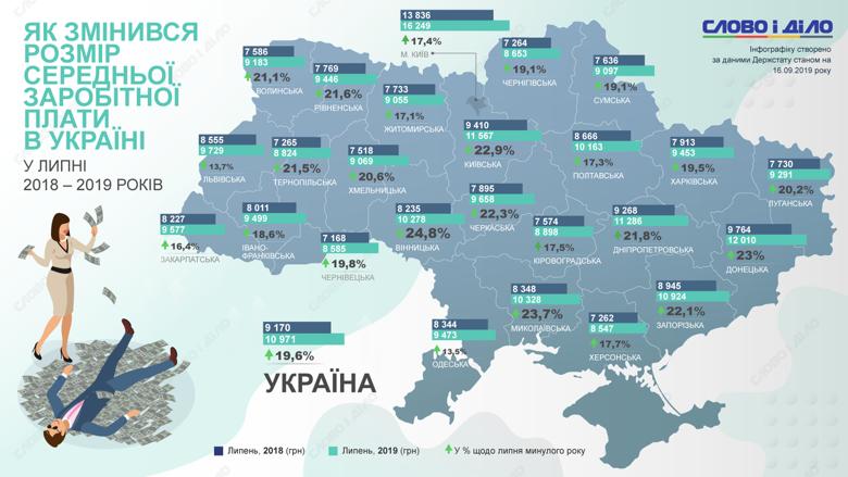 Как изменился размер средней заработной платы в Украине