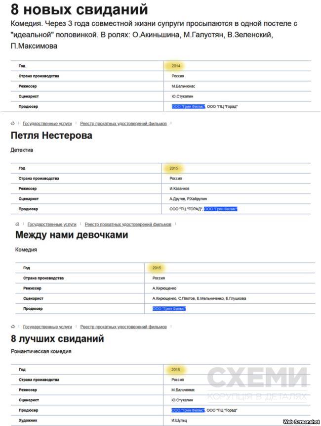 Фильмы в России, спродюсированные фирмой Зеленского