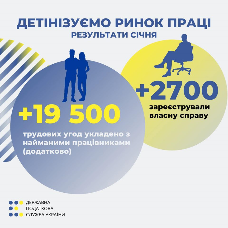 После проверки налоговики доначислили 74 млн грн налога на доходы физлиц
