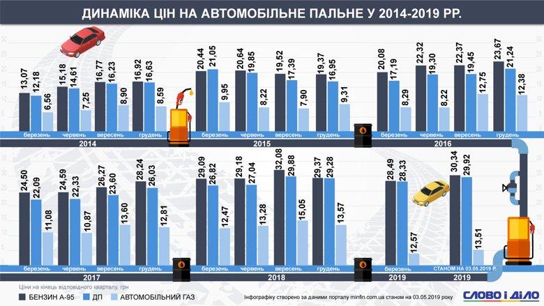Динамика цен на топливо в Украине с 2014 по 2019 года