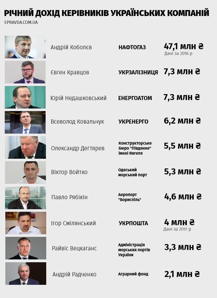 Сколько зарабатывают топ-менеджеры Украины в 2019 году