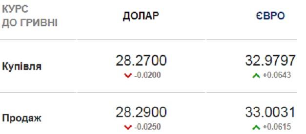 Курс валют на 29.09.2020: гривна продолжает бить годовые антирекорды