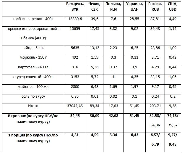 Стоимость ингредиентов для традиционного Оливье