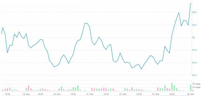 Курс доллара в РФ повысился