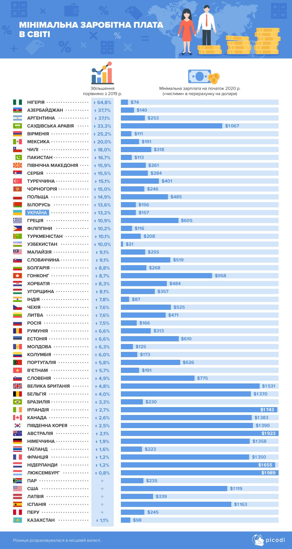 Украина в рейтинге роста минимальной заработной платы заняла 15 место из 54 стран