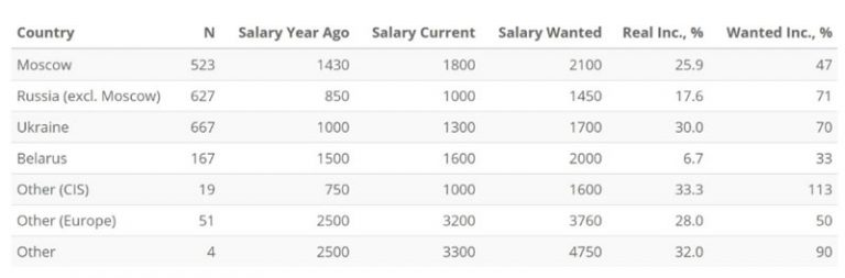 Ожидаемая зарплата специалистов разных уровней