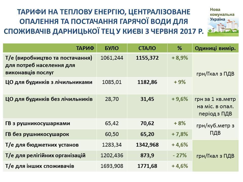 Жителям Левого берега украинской столицы летом поднимут тарифы наотопление иводу