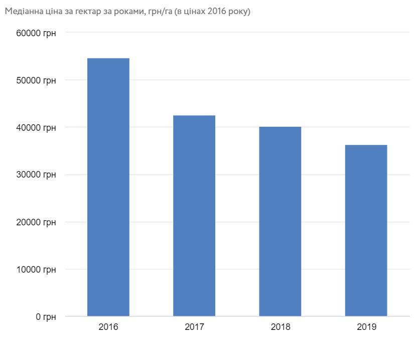 Цена сельхозземли в Украине