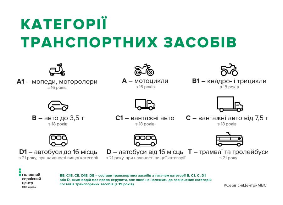 Существует 9 категорий транспортных средств