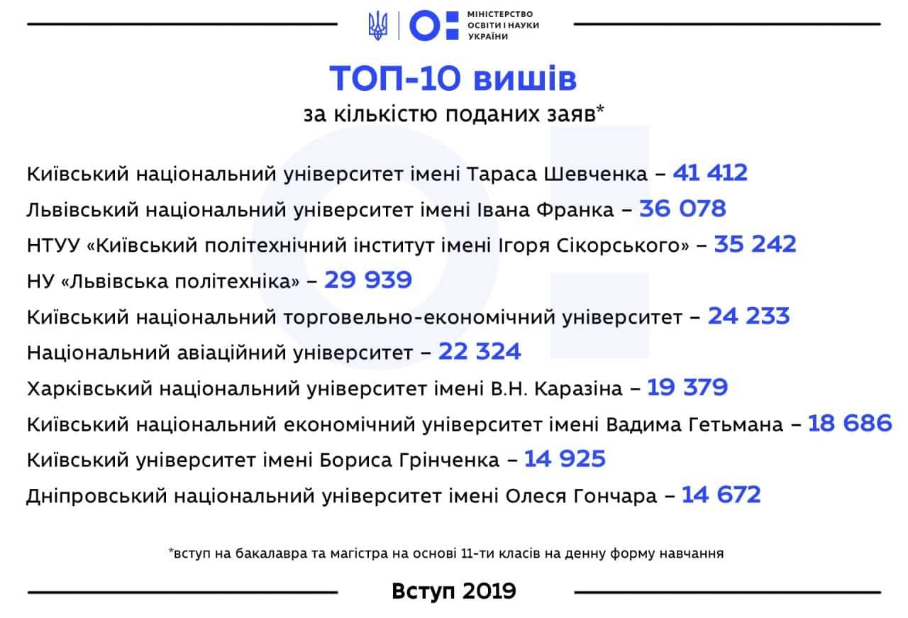 ТОП-10 вузов